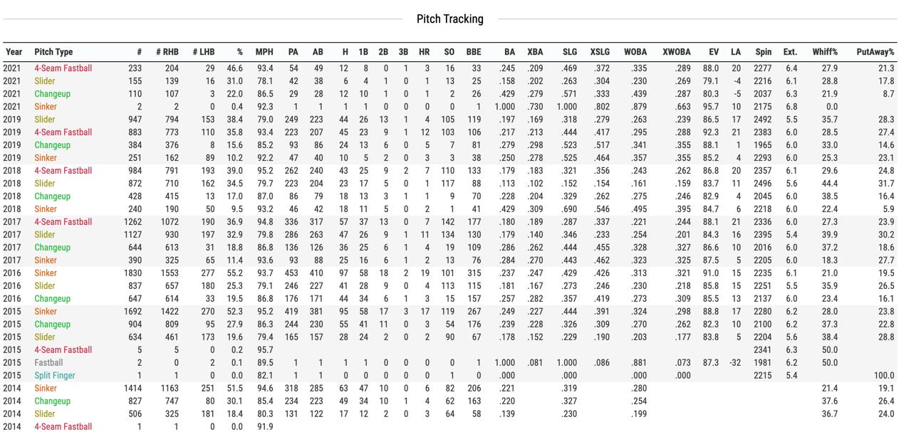 https://baseballsavant.mlb.com/savant-player/chris-sale-519242?stats=statcast-r-pitching-mlb